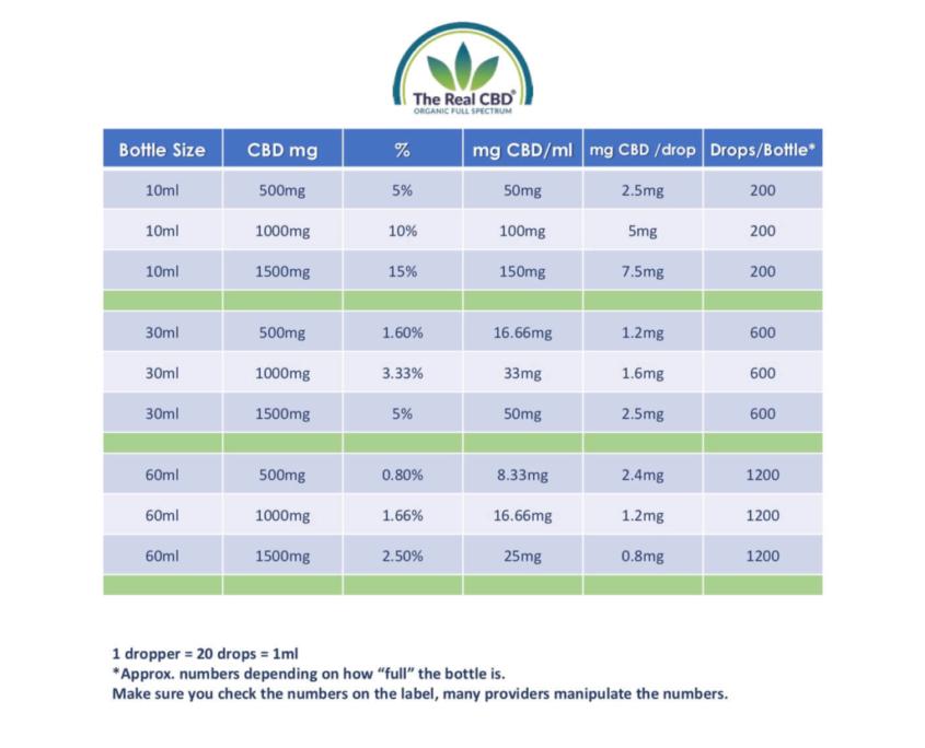 CBD doserings specifikationer