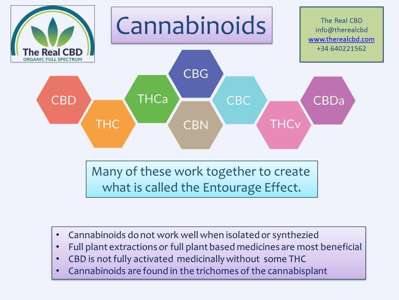 cannabinoids