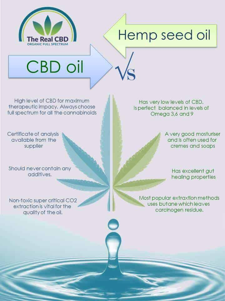 The Real CBD Hemp vs. CBD oil infographics