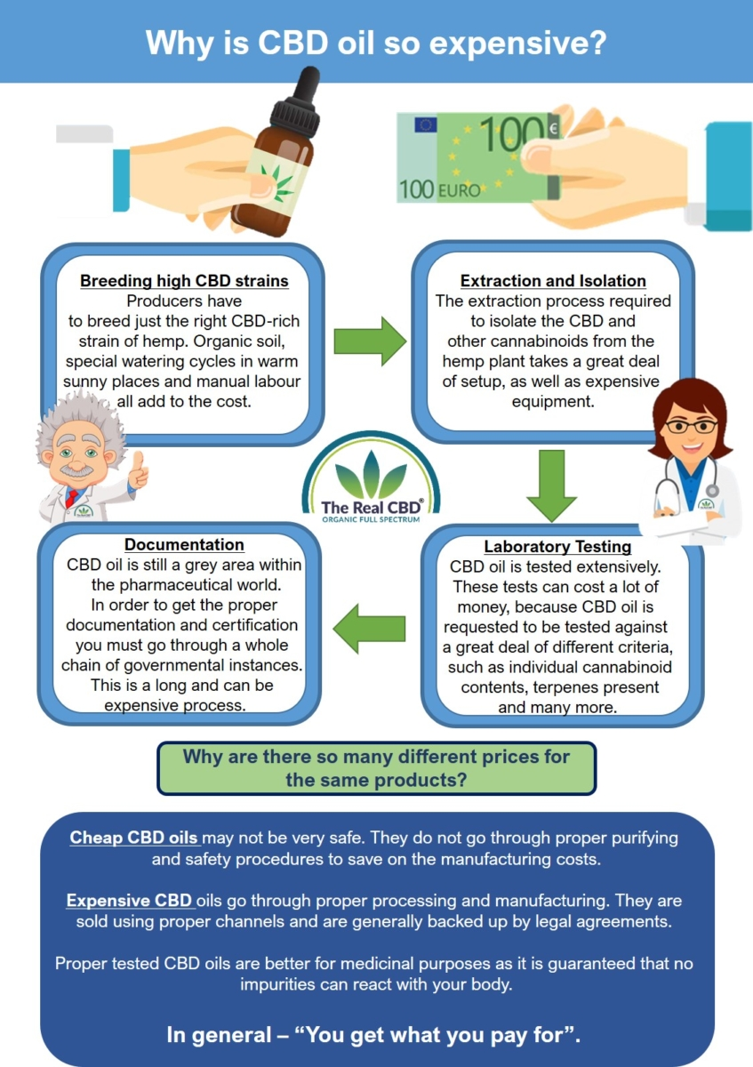 The-Real-CBD-infographic-why-is-cbd-oil-so-expensive