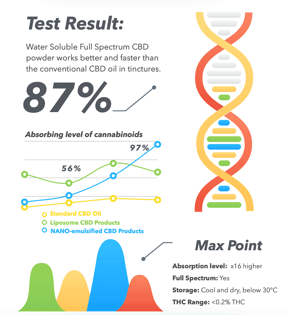 CBD powder test results The Real CBD