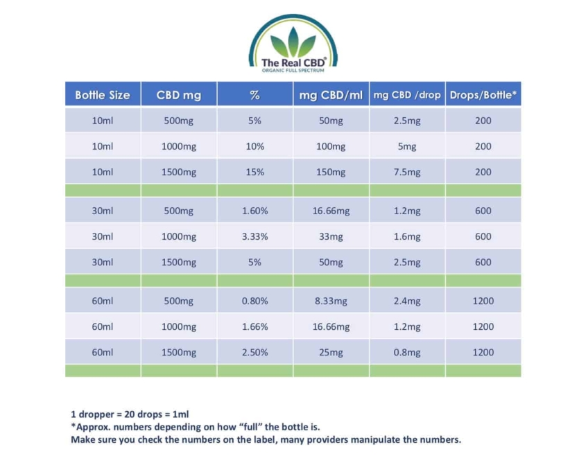 The-Real-CBD-Dosage-explanation-CBD-Oil-CBD-Products